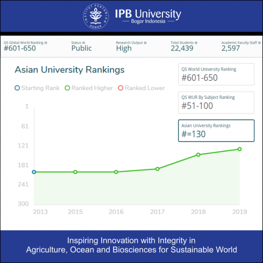 IPB University Peringkat 130 Asia QS ASIAN UNIVERSITY RANKING 2019
